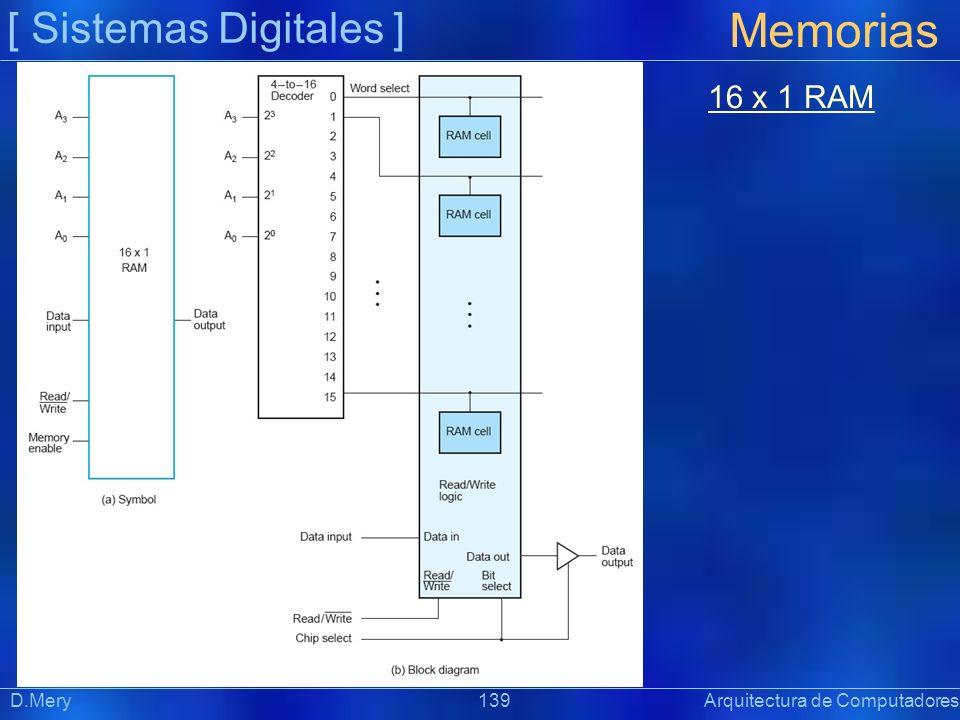 Memorias [ Sistemas Digitales ] 16 x 1 RAM